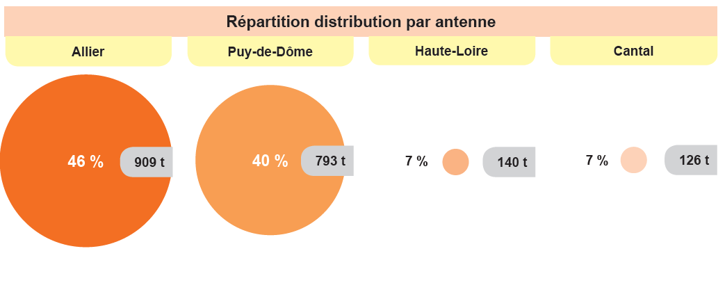 Répartition de la distribution par antenne